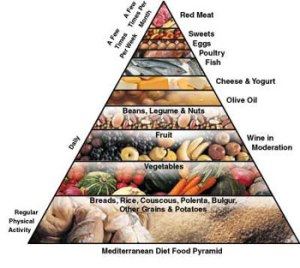 Mediterranean_Diet_July292008